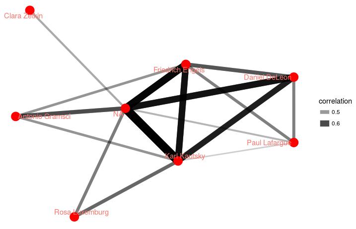 Network Explorations | Interrogating Marx(ism)