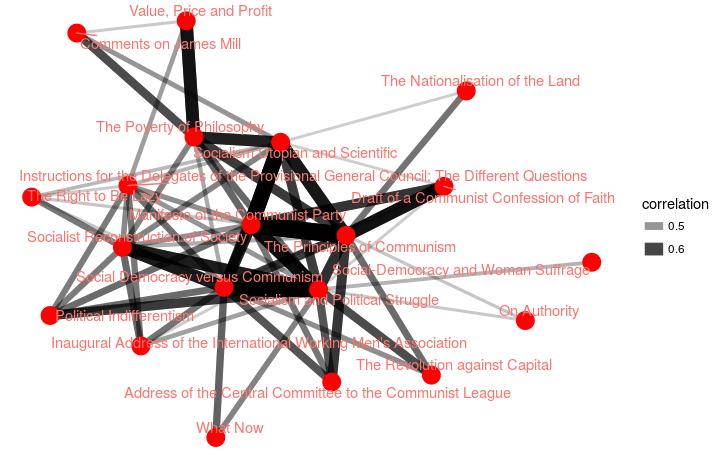 Correlation Network #1
