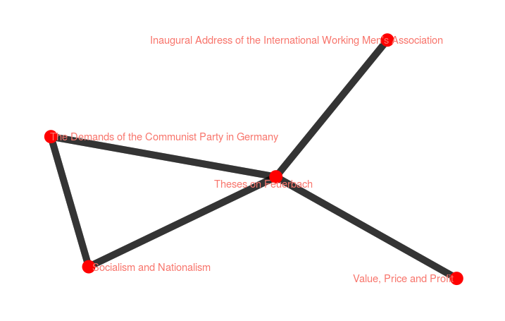 Correlation Network #5