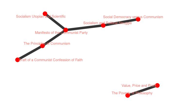 Correlation Network #6